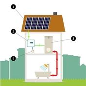 Fotovoltaický ohřev vody 1,5kW